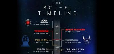 Linha do tempo da ficção científica | Infográfico mostra quando os filmes e jogos populares acontecem