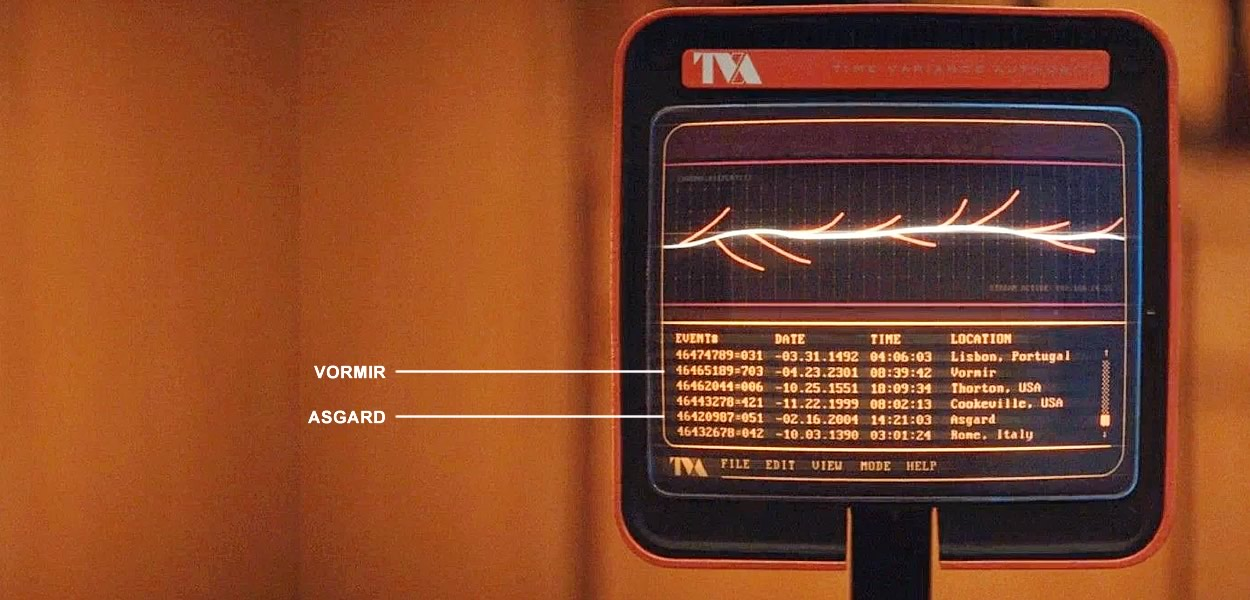 Loki episódio All always Time | Linha do Tempo Sagrada - VORMIR e ASGARD painel da TVA